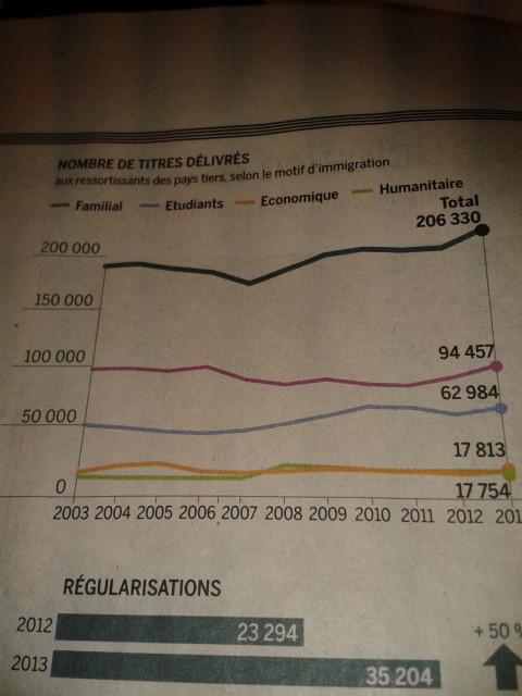Un graphique éloquent démontrant que sur les 206 330 titres longs séjours délivrés en 2013, seuls 17 754 correspondent à une immigration allant de paire avec un contrat de travail.