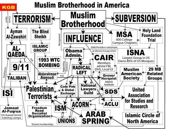 Réseaux des Frères Musulmans du Council of américain-islamic relations