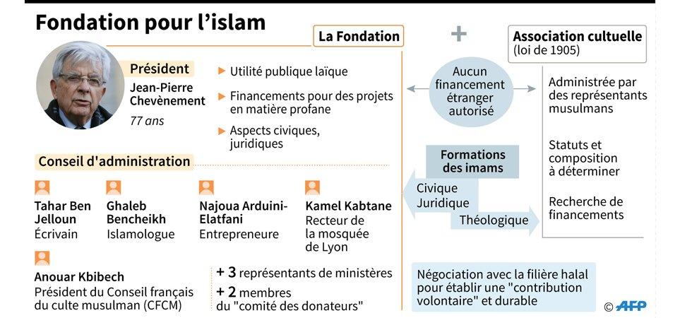 la fondation pour l islam va tre financ e par l tat 1. Black Bedroom Furniture Sets. Home Design Ideas